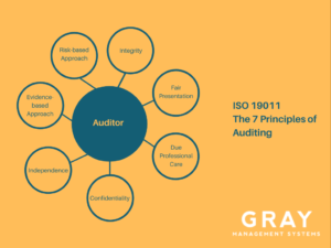 7 ISO 19011 Principles of Auditing