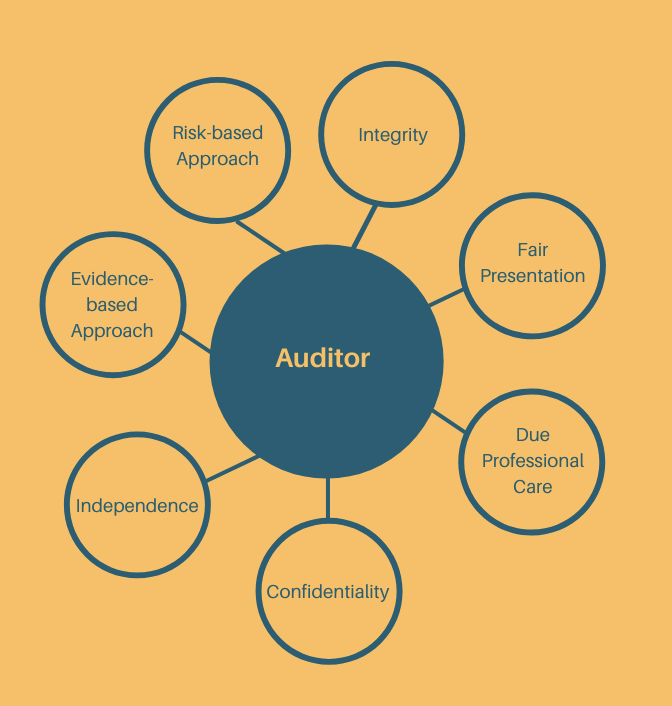 7 ISO 19011 Principle of Auditing Overview